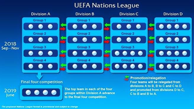Calendario Uefa Nations League.Dal 2018 Al Via La Uefa Nations League Approvato Ieri A