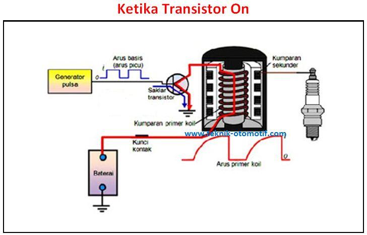Cara kerja sistem pengapian full transistor teknik otomotif ketika mesin hidup maka signal rotor akan ikut berputar sehingga akan timbul tegangan pada pulsa generator pick up coil ketika signal rotor mendekati ccuart Image collections