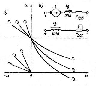 Схема включения (а) и механические характеристики (б) двигателя постоянного тока смешанного возбуждения