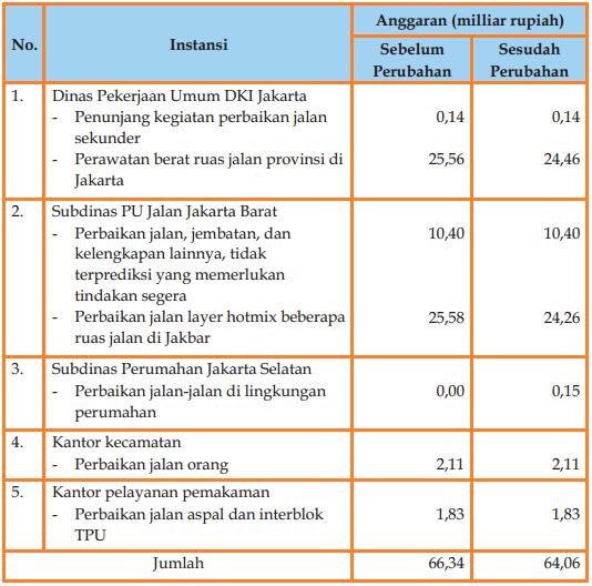 Tabel Soal bahasa indonesia smp kelas 7 semester 2