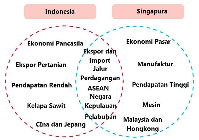 Indonesia VS Siangapura
