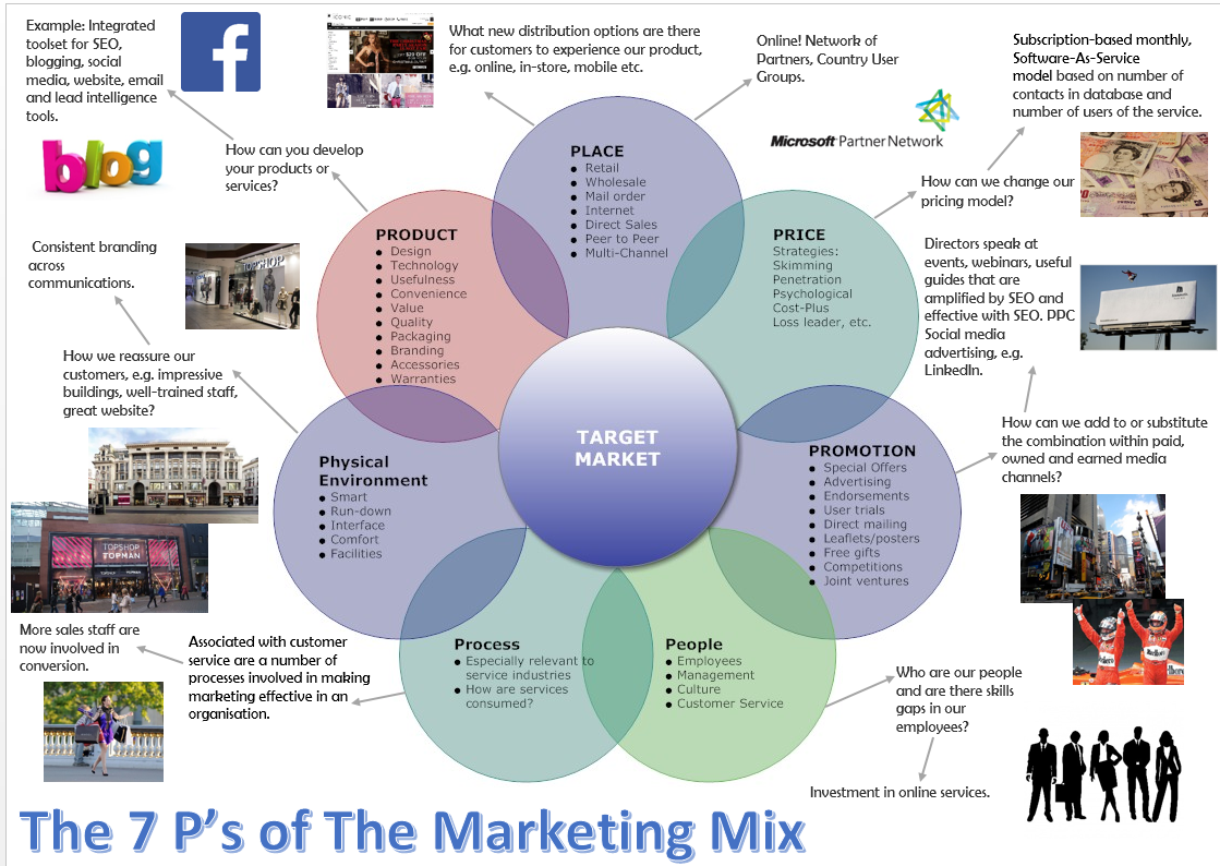 The Marketing Mix 4P's and 7P's Explained