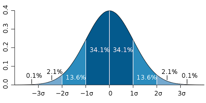 Normal distribution -definition, example,properties, applications and special cases