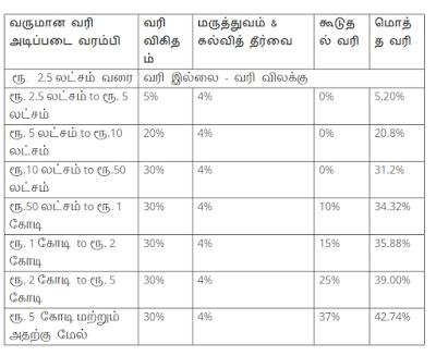 மத்திய பட்ஜெட் 2019-20: பெரும் பணக்காரர்களுக்கு 43% வருமான வரி..!