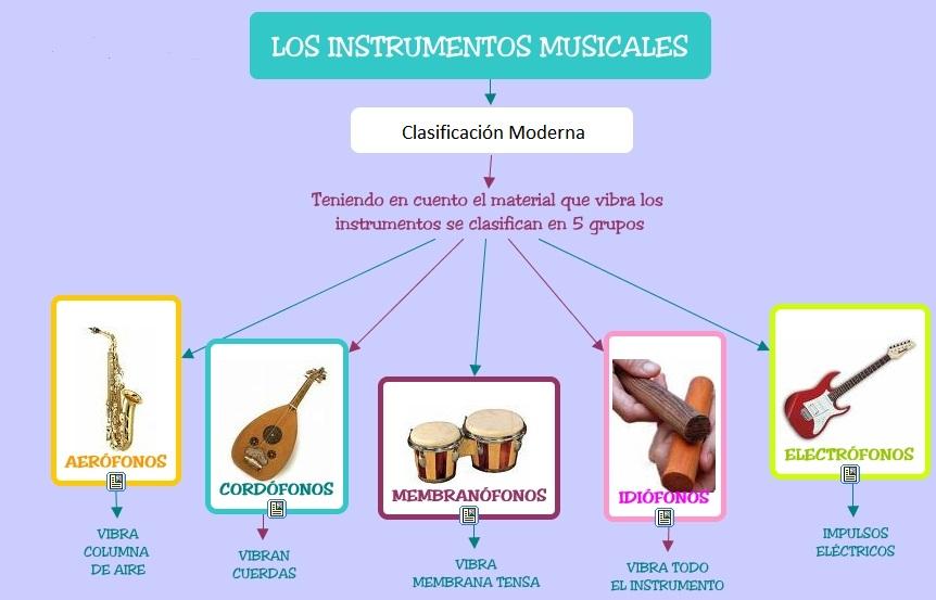 Música Y Tecnología: INSTRUMENTOS MUSICALES