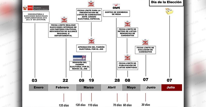 JNE: Cronograma Elecciones Municipales Complementarias 2019 - www.jne.gob.pe