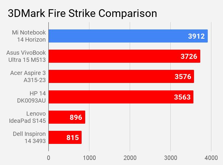 Mi Notebook 14 Horizon 3DMark Fire Strike score comparison with other laptops under Rs 60,000 price.