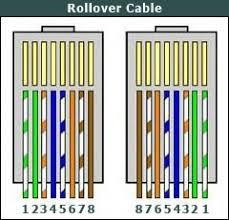 Cara Pemasangan Kabel Roll Over