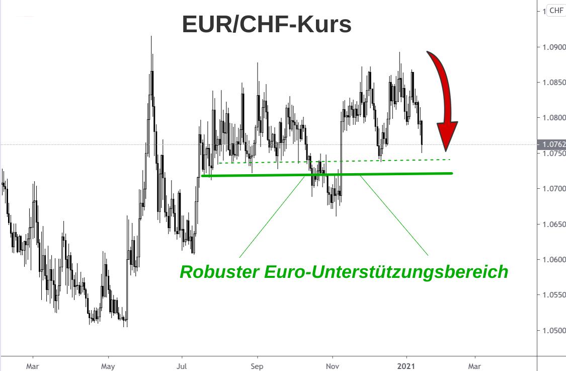 Kerzenchart EUR/CHF-Kurs Abwärtsrisiken Anfang 2021