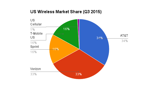 The Dividend Drive At Amp T T Vs Verizon Vz Which Blue