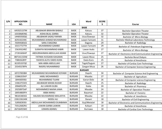 YSSB International Scholarship Shortlisted Candidates 2019   UG & PG