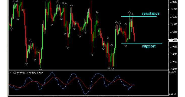 Indikator jitu trading forex