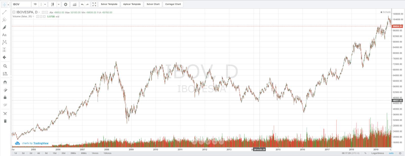 Preocupado com a queda na bolsa de valores? Veja como essa queda pode deixar você rico no longo prazo.