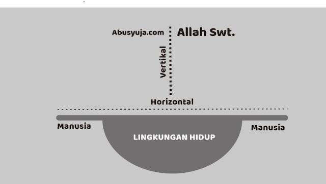 https://www.abusyuja.com/2020/08/ubungan-vertikal-dan-horizontal-dalam-Islam.html