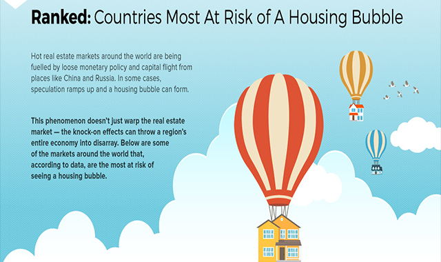 Countries with the highest risks for housing #infographic