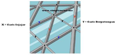 garis-garis berpotongan dan garis sejajar www.simplenews.me