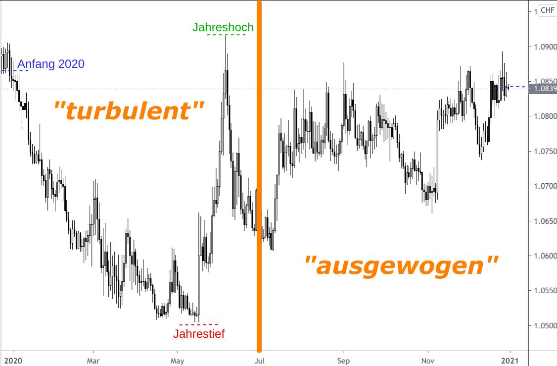 Wechselkurs Diagramm Euro - Schweizer Franken 2020 Kerzenchart