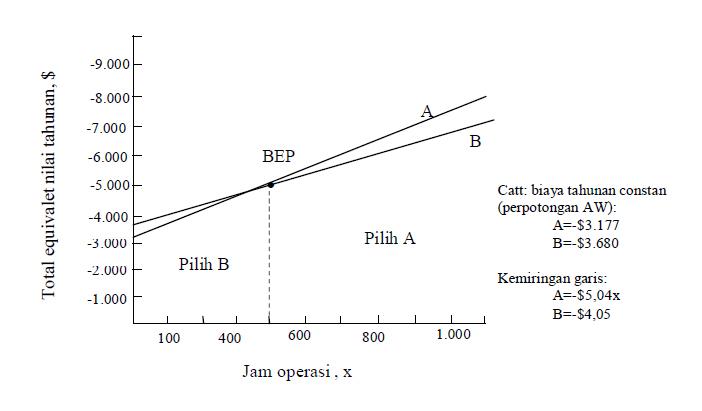 Ekonomi Teknik Februari 2012