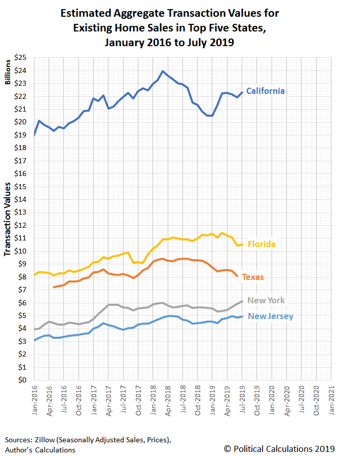 Estimated Aggregate Transaction Values for Existing Home Sales in Top Five State Real Estate Markets, January 2016 to July 2019