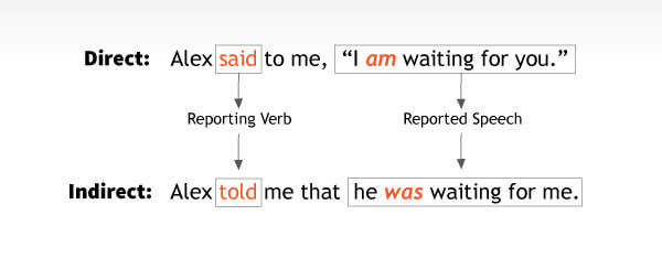 reporting verb and reported speech