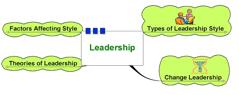 Factors that affect choice of leadership style College paper