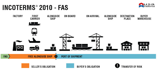 FAS DELIVERY TERM