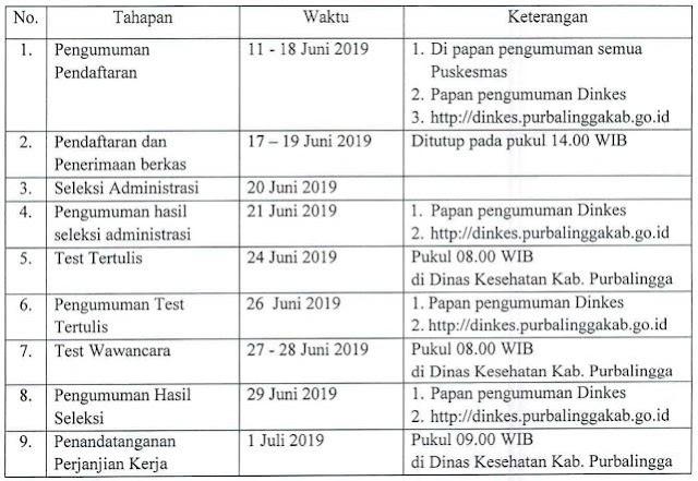 Rekrutmen Non PNS Dinas Kesehatan Purbalingga Juni 2019
