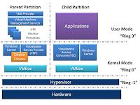 Cara Mengaktfikan Hyper-V di Windows 10
