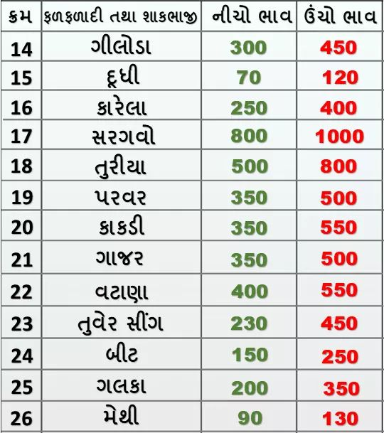 Market prices of fruits and vegetables in Rajkot APMC on 29/01/2020