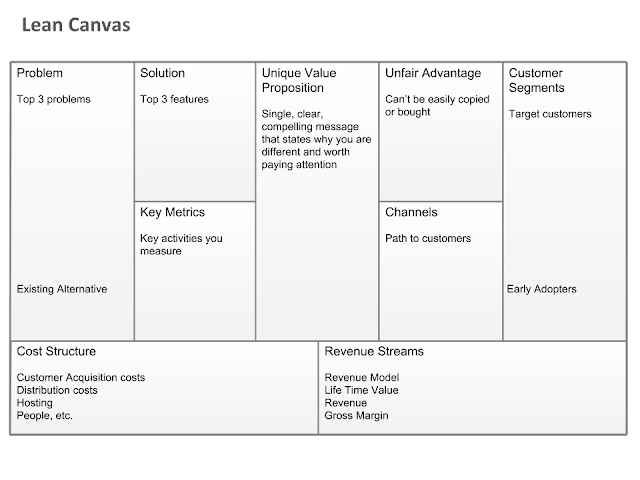 the template of Lean Canvas