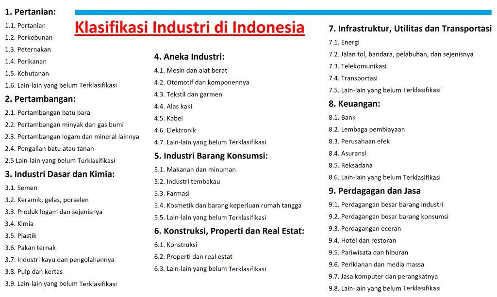 Standar Klasifikasi Industri di Indonesia