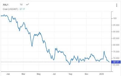 harga-coal-batubara-dunia