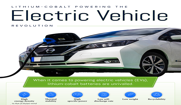Lithium-Cobalt Batteries: Powering the Electric Vehicle Revolution #infographic