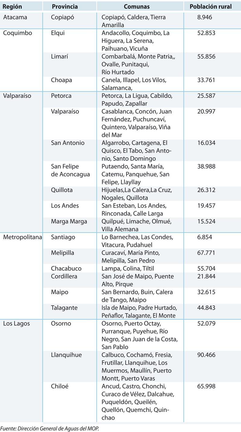 Tabla las 104 comunas declaradas en emergencia hídrica