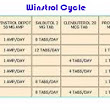 How to Combine Winstrol Cycle and Advancing It