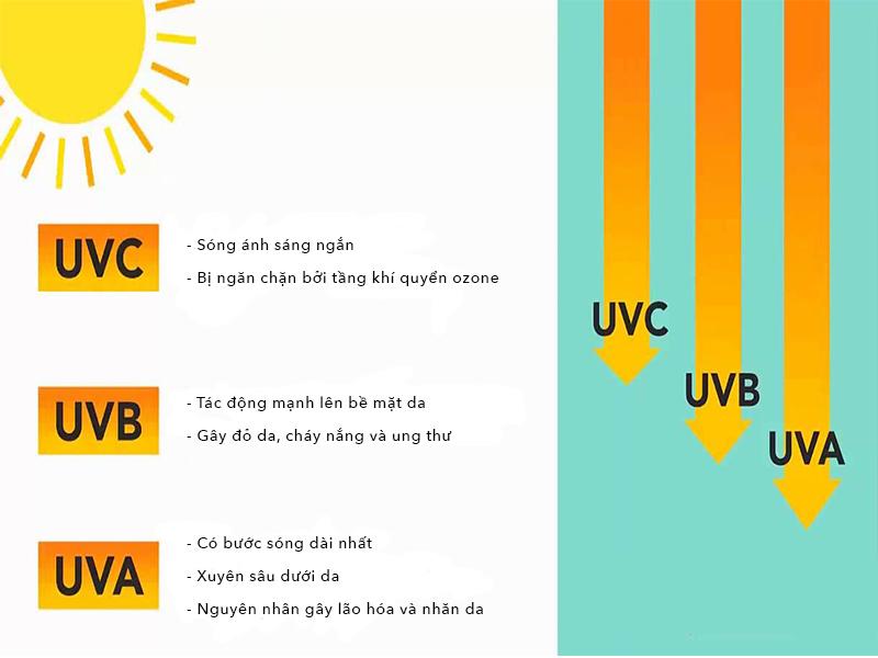 Các tia UV từ mặt trời được phân loại khá rõ ràng