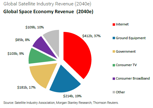 Estimation of Global Space Economy Revenue in 2040