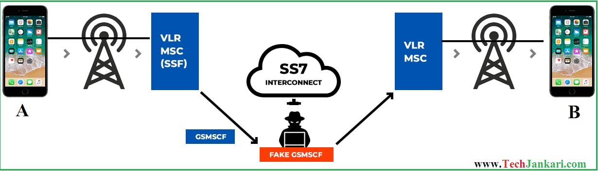 Signaling System(ss7) Attack क्या होता है? What Is SS7