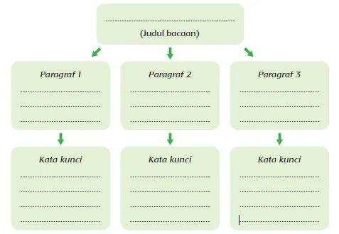 Kunci Jawaban Tematik 6 Kelas 5 Halaman 41