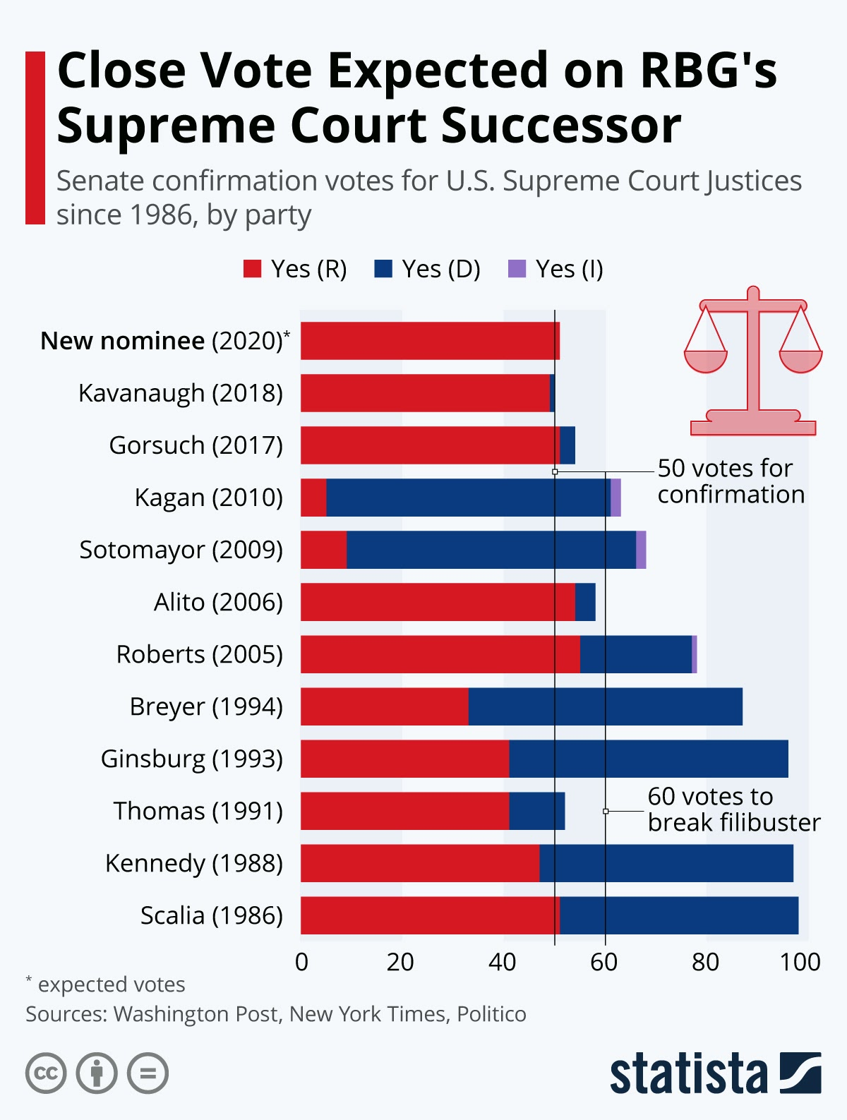 Close Vote Expected on RBG's Supreme Court Successor #infographic