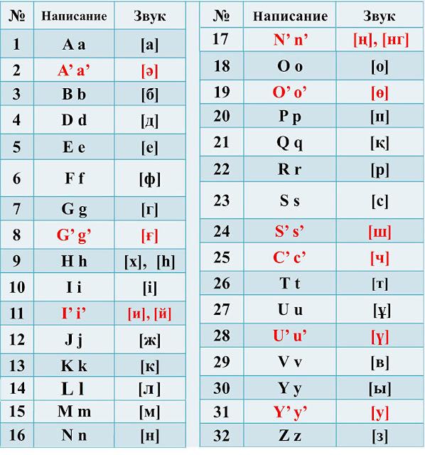 Назарбаев уже подписал указ о переводе алфавита на латиницу