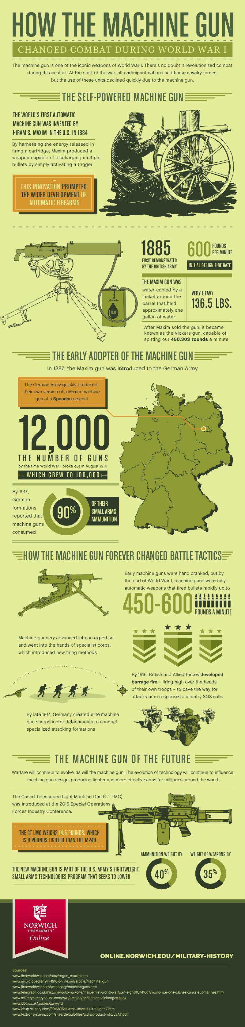 How The Machine Gun Changed Combat During World War 1 #infographic