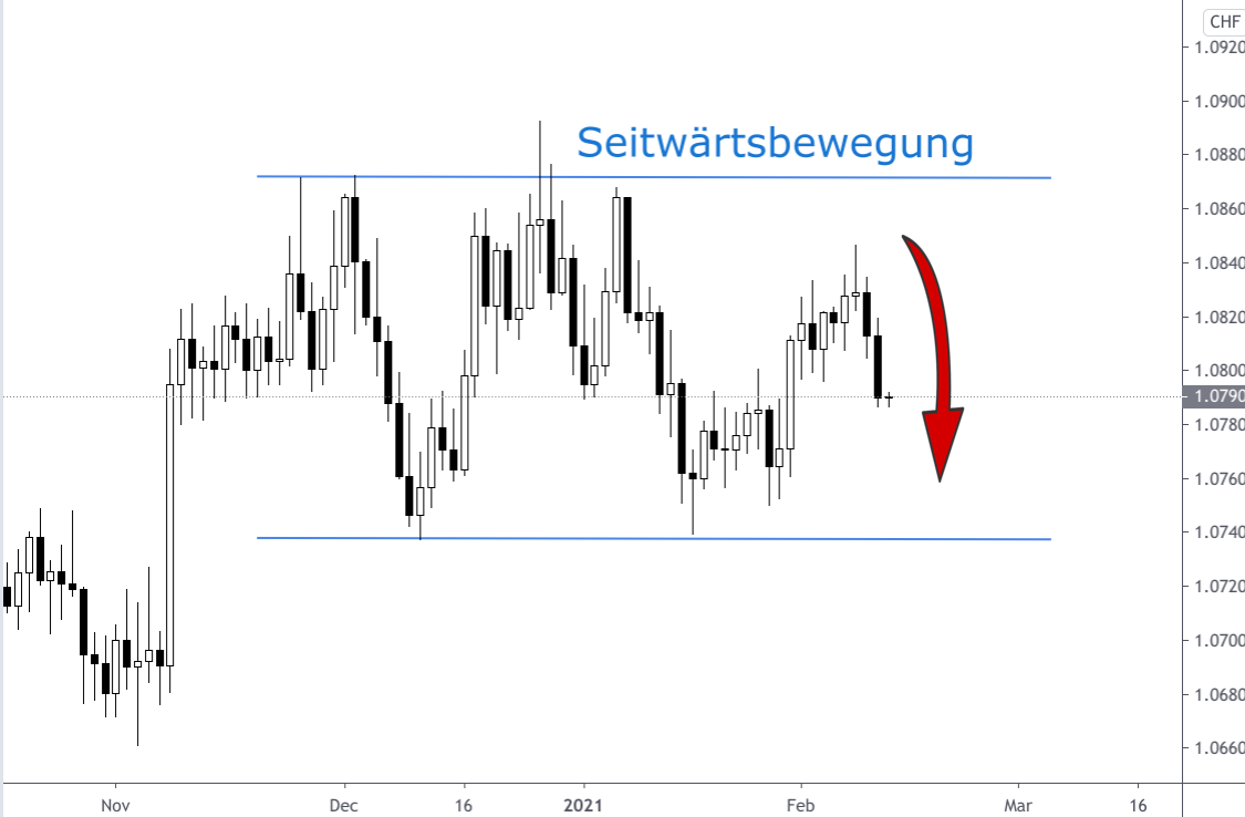 Kerzenchart Seitwärtsbewegung Euro-Franken-Kurs 2021