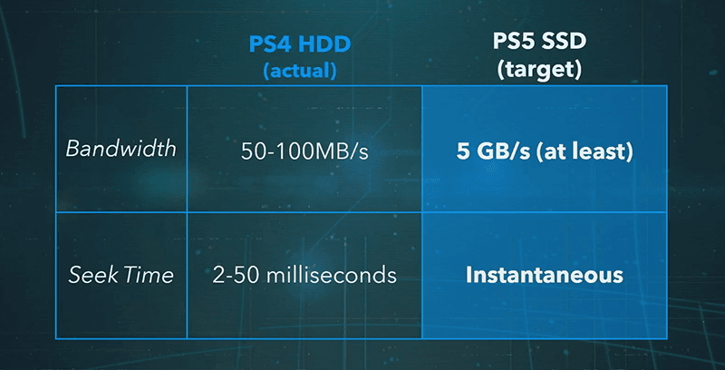 Sony says that it achieved 5.5GB/s for the PS5's SSD