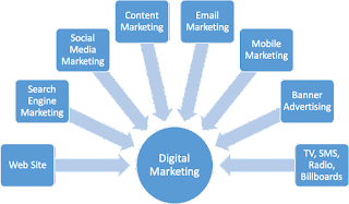 Tips on Online Marketing