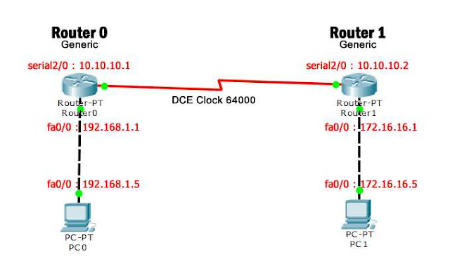 Topologi Dynamic Routing 2 Router Mode CLI di Cisco Packet Tracer