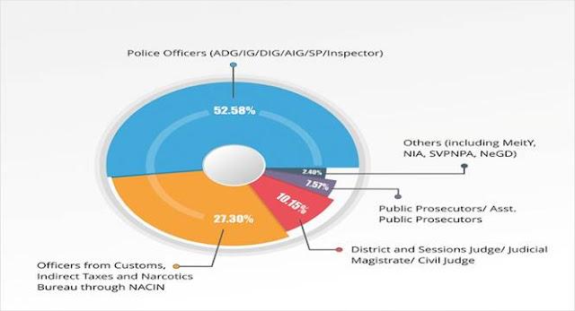 Participants-Details-in-Graph