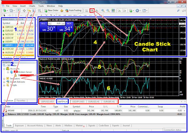 Mengenal Fitur Penting pada Trading Terminal MetaTrader