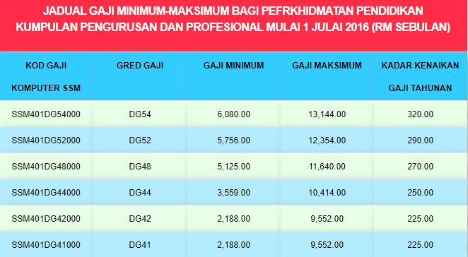 Jadual Gaji Minimum Maksimum Guru Ssm Dg29 Dg54 Cikgu Share
