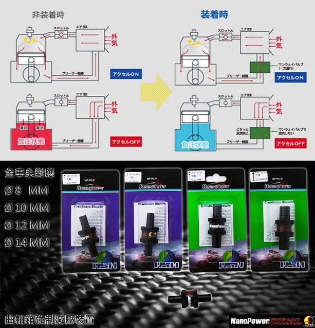 日生能科技-不只給你動能 更讓你節能: 曲軸箱強制減壓裝置